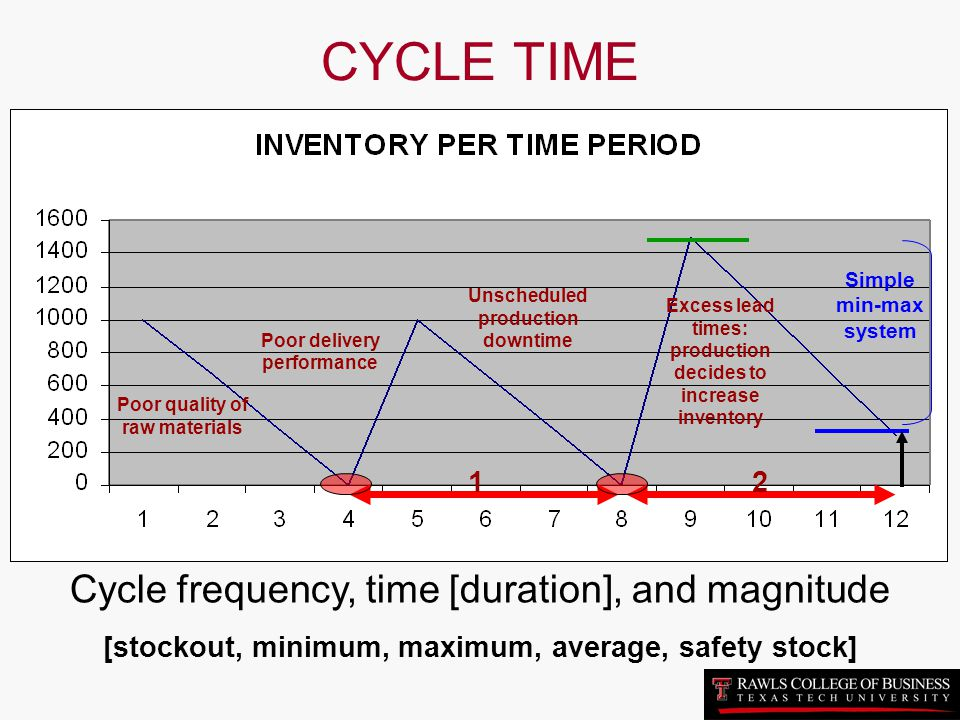 CYCLE TIME Cycle frequency, time [duration], and magnitude 1 2